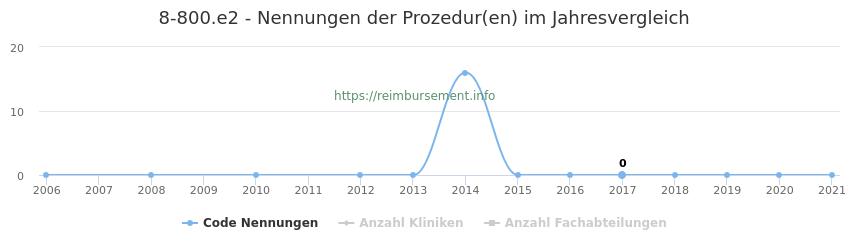 8-800.e2 Nennungen der Prozeduren und Anzahl der einsetzenden Kliniken, Fachabteilungen pro Jahr