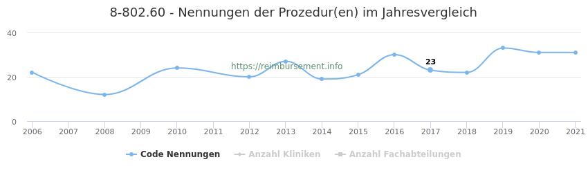 8-802.60 Nennungen der Prozeduren und Anzahl der einsetzenden Kliniken, Fachabteilungen pro Jahr