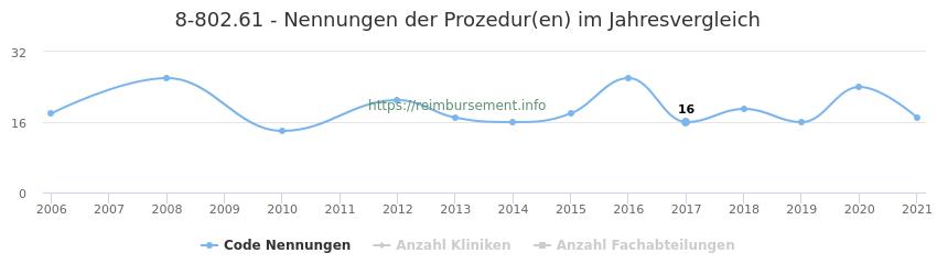 8-802.61 Nennungen der Prozeduren und Anzahl der einsetzenden Kliniken, Fachabteilungen pro Jahr