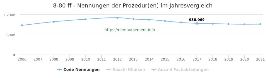 8-80 Nennungen der Prozeduren und Anzahl der einsetzenden Kliniken, Fachabteilungen pro Jahr
