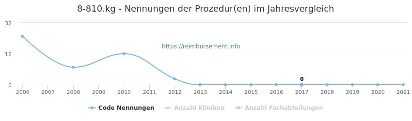 8-810.kg Nennungen der Prozeduren und Anzahl der einsetzenden Kliniken, Fachabteilungen pro Jahr