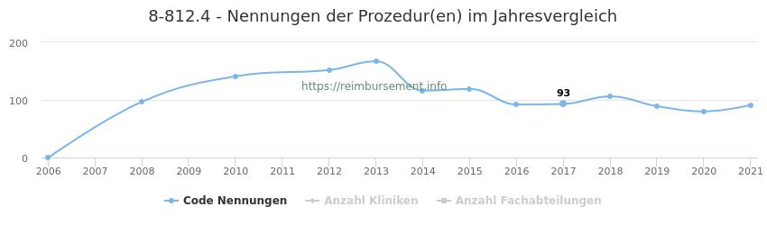 8-812.4 Nennungen der Prozeduren und Anzahl der einsetzenden Kliniken, Fachabteilungen pro Jahr