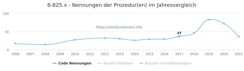 8-825.x Nennungen der Prozeduren und Anzahl der einsetzenden Kliniken, Fachabteilungen pro Jahr