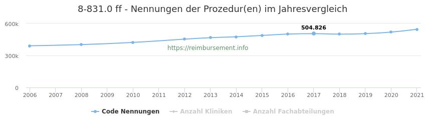 8-831.0 Nennungen der Prozeduren und Anzahl der einsetzenden Kliniken, Fachabteilungen pro Jahr