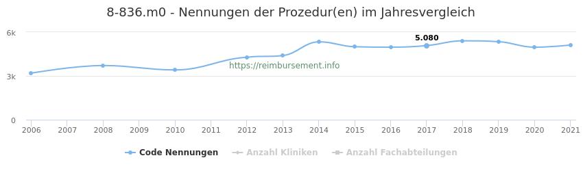8-836.m0 Nennungen der Prozeduren und Anzahl der einsetzenden Kliniken, Fachabteilungen pro Jahr