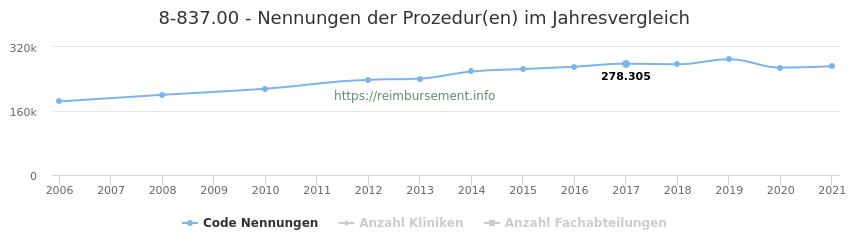 8-837.00 Nennungen der Prozeduren und Anzahl der einsetzenden Kliniken, Fachabteilungen pro Jahr