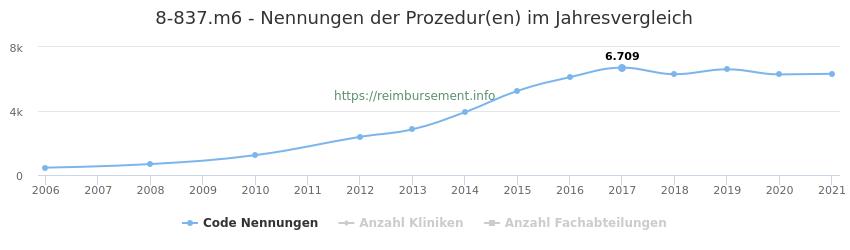 8-837.m6 Nennungen der Prozeduren und Anzahl der einsetzenden Kliniken, Fachabteilungen pro Jahr