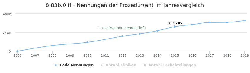 8-83b.0 Nennungen der Prozeduren und Anzahl der einsetzenden Kliniken, Fachabteilungen pro Jahr