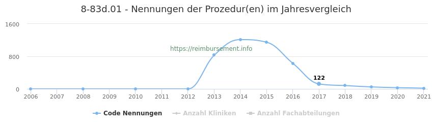 8-83d.01 Nennungen der Prozeduren und Anzahl der einsetzenden Kliniken, Fachabteilungen pro Jahr