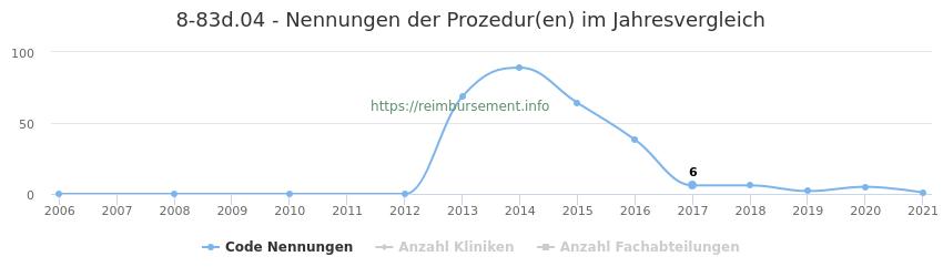 8-83d.04 Nennungen der Prozeduren und Anzahl der einsetzenden Kliniken, Fachabteilungen pro Jahr