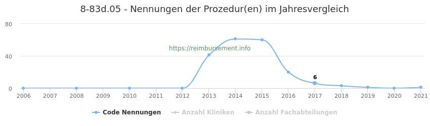 8-83d.05 Nennungen der Prozeduren und Anzahl der einsetzenden Kliniken, Fachabteilungen pro Jahr