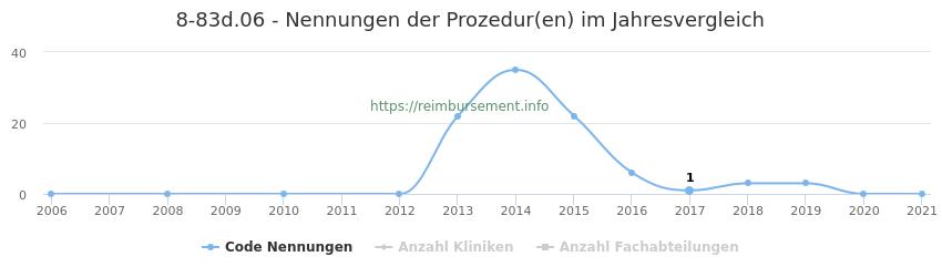 8-83d.06 Nennungen der Prozeduren und Anzahl der einsetzenden Kliniken, Fachabteilungen pro Jahr