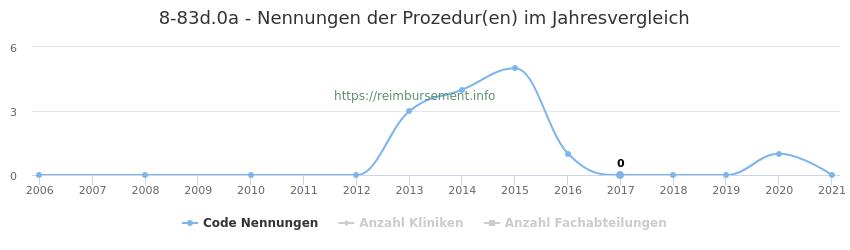 8-83d.0a Nennungen der Prozeduren und Anzahl der einsetzenden Kliniken, Fachabteilungen pro Jahr
