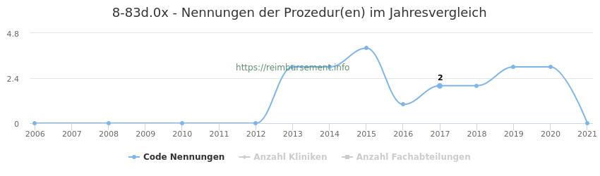8-83d.0x Nennungen der Prozeduren und Anzahl der einsetzenden Kliniken, Fachabteilungen pro Jahr