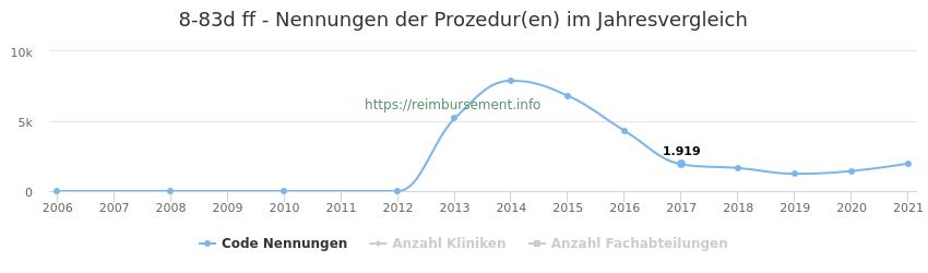 8-83d Nennungen der Prozeduren und Anzahl der einsetzenden Kliniken, Fachabteilungen pro Jahr
