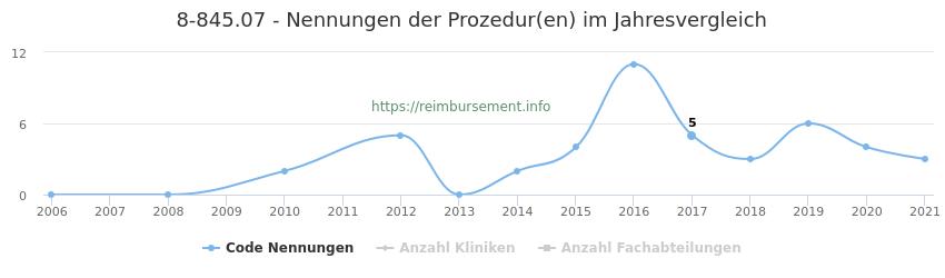 8-845.07 Nennungen der Prozeduren und Anzahl der einsetzenden Kliniken, Fachabteilungen pro Jahr