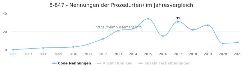 8-847 Nennungen der Prozeduren und Anzahl der einsetzenden Kliniken, Fachabteilungen pro Jahr