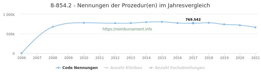 8-854.2 Qualitätsberichts-Nennungen der Prozeduren und Anzahl der einsetzenden Kliniken, Fachabteilungen pro Jahr