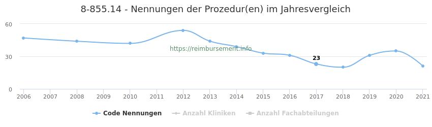 8-855.14 Nennungen der Prozeduren und Anzahl der einsetzenden Kliniken, Fachabteilungen pro Jahr