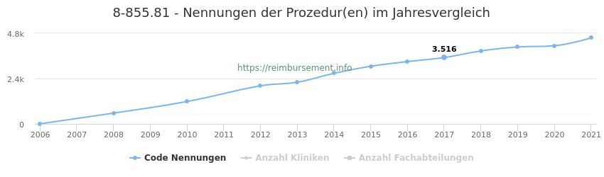 8-855.81 Nennungen der Prozeduren und Anzahl der einsetzenden Kliniken, Fachabteilungen pro Jahr