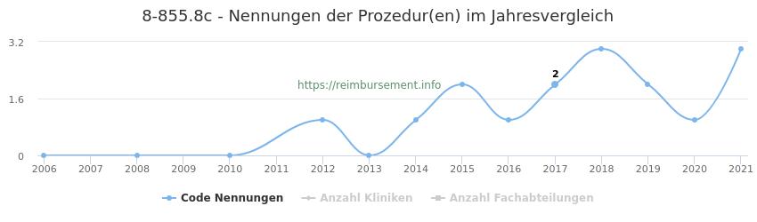8-855.8c Nennungen der Prozeduren und Anzahl der einsetzenden Kliniken, Fachabteilungen pro Jahr