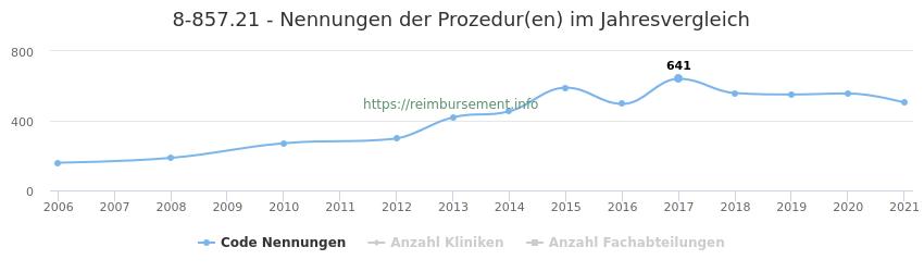 8-857.21 Nennungen der Prozeduren und Anzahl der einsetzenden Kliniken, Fachabteilungen pro Jahr