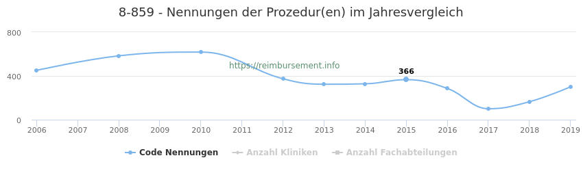 8-859 Nennungen der Prozeduren und Anzahl der einsetzenden Kliniken, Fachabteilungen pro Jahr