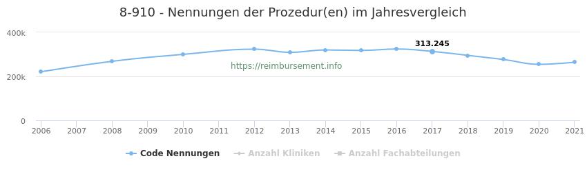 8-910 Nennungen der Prozeduren und Anzahl der einsetzenden Kliniken, Fachabteilungen pro Jahr