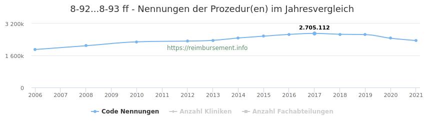 8-92...8-93 Nennungen der Prozeduren und Anzahl der einsetzenden Kliniken, Fachabteilungen pro Jahr