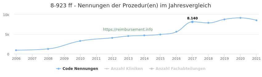 8-923 Nennungen der Prozeduren und Anzahl der einsetzenden Kliniken, Fachabteilungen pro Jahr