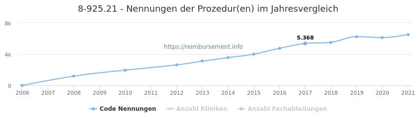 8-925.21 Nennungen der Prozeduren und Anzahl der einsetzenden Kliniken, Fachabteilungen pro Jahr