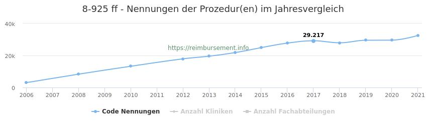 8-925 Nennungen der Prozeduren und Anzahl der einsetzenden Kliniken, Fachabteilungen pro Jahr
