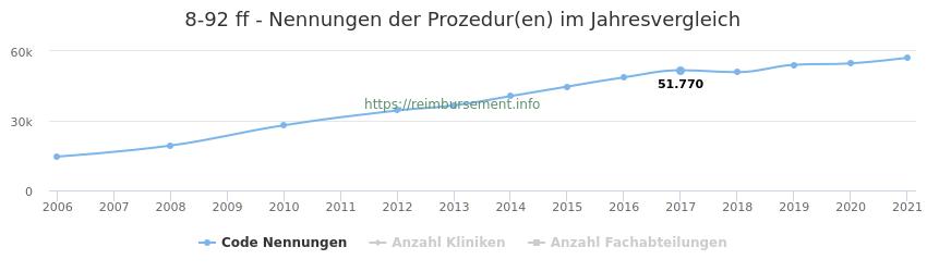 8-92 Nennungen der Prozeduren und Anzahl der einsetzenden Kliniken, Fachabteilungen pro Jahr