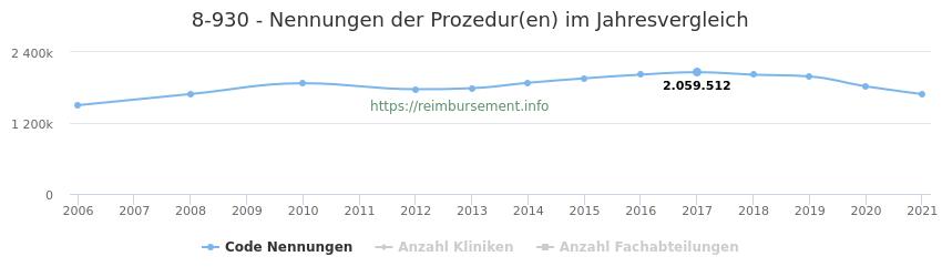 8-930 Nennungen der Prozeduren und Anzahl der einsetzenden Kliniken, Fachabteilungen pro Jahr