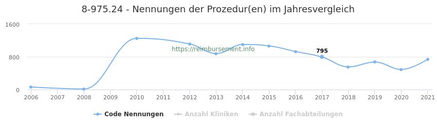 8-975.24 Nennungen der Prozeduren und Anzahl der einsetzenden Kliniken, Fachabteilungen pro Jahr