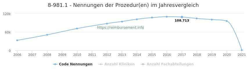 8-981.1 Nennungen der Prozeduren und Anzahl der einsetzenden Kliniken, Fachabteilungen pro Jahr