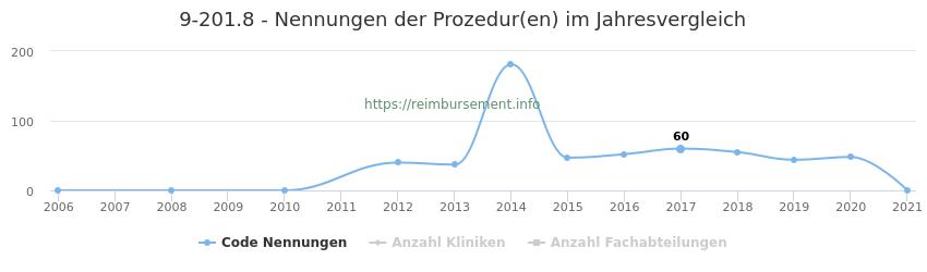 9-201.8 Nennungen der Prozeduren und Anzahl der einsetzenden Kliniken, Fachabteilungen pro Jahr