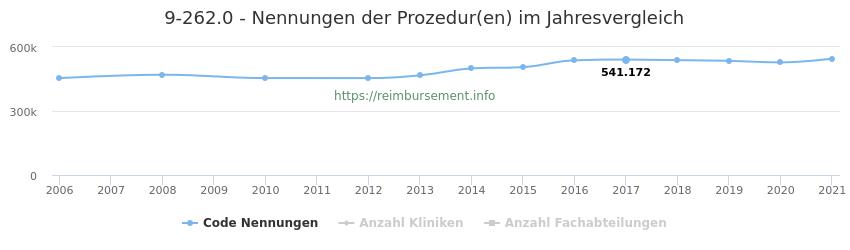 9-262.0 Qualitätsberichts-Nennungen der Prozeduren und Anzahl der einsetzenden Kliniken, Fachabteilungen pro Jahr