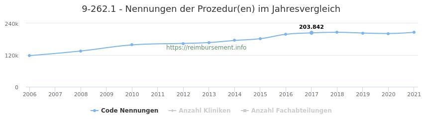 9-262.1 Qualitätsberichts-Nennungen der Prozeduren und Anzahl der einsetzenden Kliniken, Fachabteilungen pro Jahr