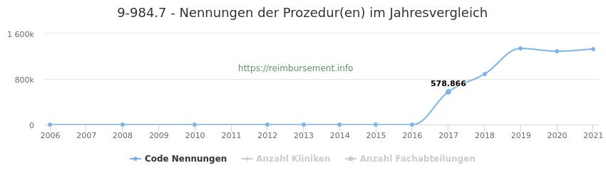 9-984.7 Qualitätsberichts-Nennungen der Prozeduren und Anzahl der einsetzenden Kliniken, Fachabteilungen pro Jahr