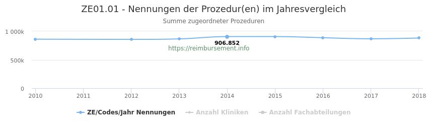 ZE01.01 Nennungen der Prozeduren und Anzahl der einsetzenden Kliniken, Fachabteilungen pro Jahr