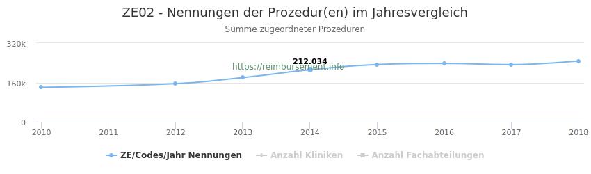 ZE02 Nennungen der Prozeduren und Anzahl der einsetzenden Kliniken, Fachabteilungen pro Jahr