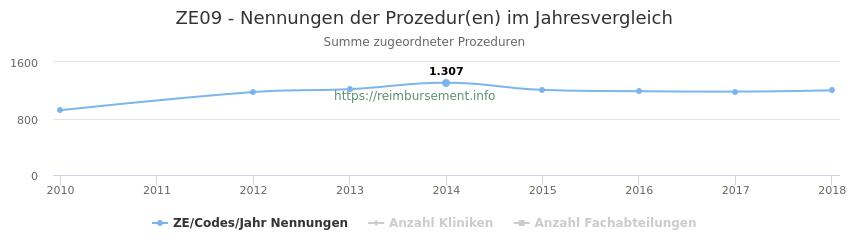 ZE09 Nennungen der Prozeduren und Anzahl der einsetzenden Kliniken, Fachabteilungen pro Jahr