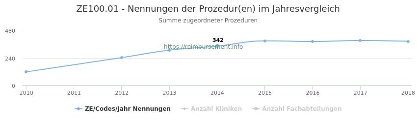 ZE100.01 Nennungen der Prozeduren und Anzahl der einsetzenden Kliniken, Fachabteilungen pro Jahr