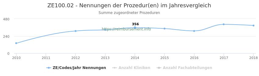 ZE100.02 Nennungen der Prozeduren und Anzahl der einsetzenden Kliniken, Fachabteilungen pro Jahr