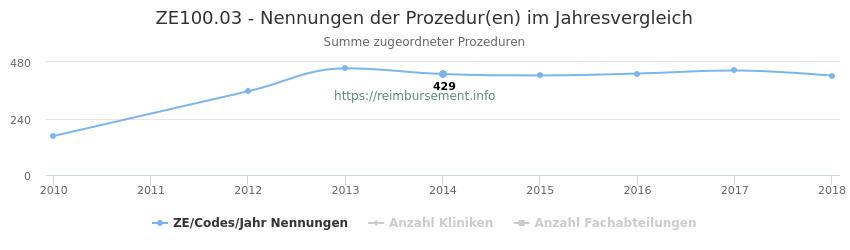 ZE100.03 Nennungen der Prozeduren und Anzahl der einsetzenden Kliniken, Fachabteilungen pro Jahr