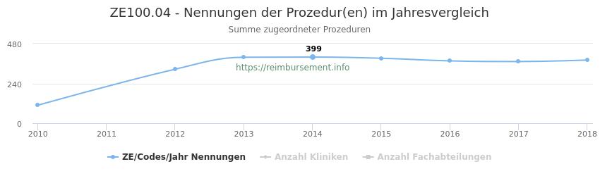ZE100.04 Nennungen der Prozeduren und Anzahl der einsetzenden Kliniken, Fachabteilungen pro Jahr