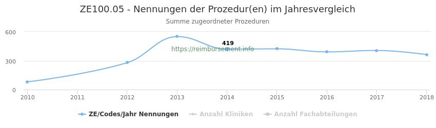 ZE100.05 Nennungen der Prozeduren und Anzahl der einsetzenden Kliniken, Fachabteilungen pro Jahr