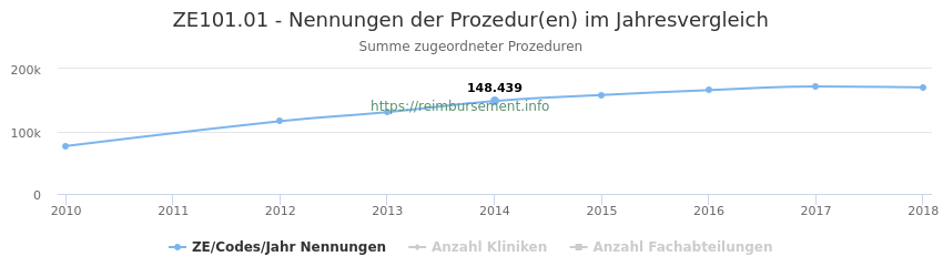 ZE101.01 Nennungen der Prozeduren und Anzahl der einsetzenden Kliniken, Fachabteilungen pro Jahr