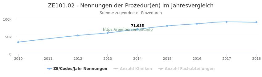 ZE101.02 Nennungen der Prozeduren und Anzahl der einsetzenden Kliniken, Fachabteilungen pro Jahr